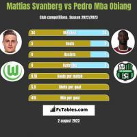 Mattias Svanberg vs Pedro Mba Obiang h2h player stats