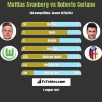Mattias Svanberg vs Roberto Soriano h2h player stats