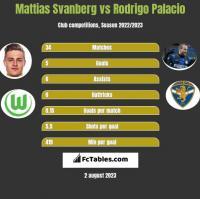 Mattias Svanberg vs Rodrigo Palacio h2h player stats