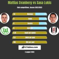 Mattias Svanberg vs Sasa Lukic h2h player stats