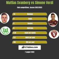 Mattias Svanberg vs Simone Verdi h2h player stats