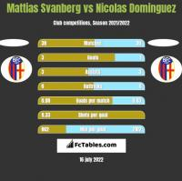 Mattias Svanberg vs Nicolas Dominguez h2h player stats