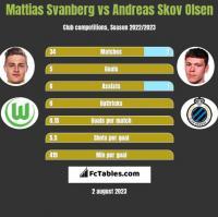 Mattias Svanberg vs Andreas Skov Olsen h2h player stats