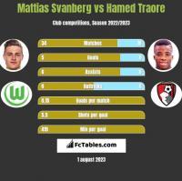 Mattias Svanberg vs Hamed Traore h2h player stats