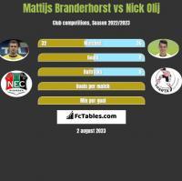 Mattijs Branderhorst vs Nick Olij h2h player stats