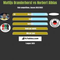 Mattijs Branderhorst vs Norbert Alblas h2h player stats