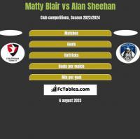 Matty Blair vs Alan Sheehan h2h player stats