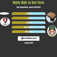 Matty Blair vs Ben Tozer h2h player stats