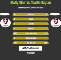 Matty Blair vs Charlie Raglan h2h player stats