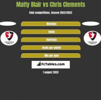 Matty Blair vs Chris Clements h2h player stats