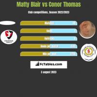 Matty Blair vs Conor Thomas h2h player stats