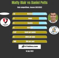 Matty Blair vs Daniel Potts h2h player stats