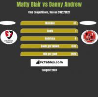 Matty Blair vs Danny Andrew h2h player stats