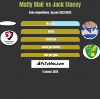 Matty Blair vs Jack Stacey h2h player stats
