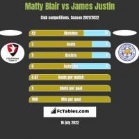 Matty Blair vs James Justin h2h player stats