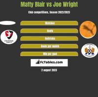 Matty Blair vs Joe Wright h2h player stats