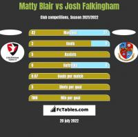 Matty Blair vs Josh Falkingham h2h player stats