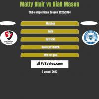 Matty Blair vs Niall Mason h2h player stats