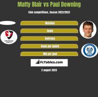 Matty Blair vs Paul Downing h2h player stats