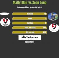 Matty Blair vs Sean Long h2h player stats