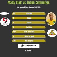 Matty Blair vs Shaun Cummings h2h player stats