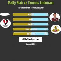 Matty Blair vs Thomas Anderson h2h player stats