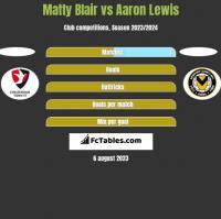 Matty Blair vs Aaron Lewis h2h player stats
