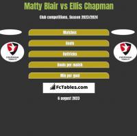 Matty Blair vs Ellis Chapman h2h player stats
