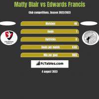 Matty Blair vs Edwards Francis h2h player stats