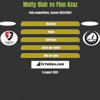 Matty Blair vs Finn Azaz h2h player stats