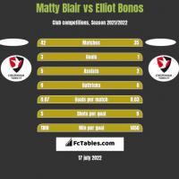 Matty Blair vs Elliot Bonos h2h player stats