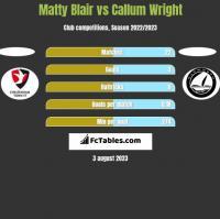 Matty Blair vs Callum Wright h2h player stats