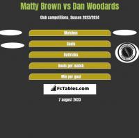 Matty Brown vs Dan Woodards h2h player stats
