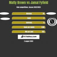 Matty Brown vs Jamal Fyfield h2h player stats