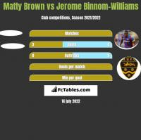 Matty Brown vs Jerome Binnom-Williams h2h player stats