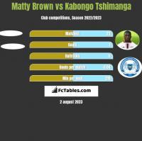 Matty Brown vs Kabongo Tshimanga h2h player stats