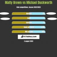 Matty Brown vs Michael Duckworth h2h player stats