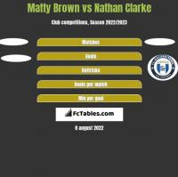 Matty Brown vs Nathan Clarke h2h player stats