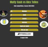 Matty Cash vs Alex Telles h2h player stats