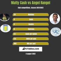 Matty Cash vs Angel Rangel h2h player stats