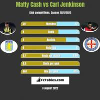 Matty Cash vs Carl Jenkinson h2h player stats