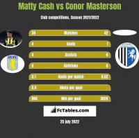 Matty Cash vs Conor Masterson h2h player stats