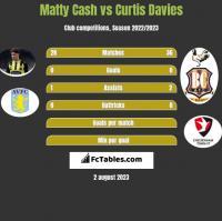 Matty Cash vs Curtis Davies h2h player stats