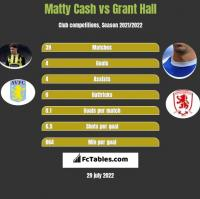 Matty Cash vs Grant Hall h2h player stats
