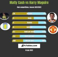 Matty Cash vs Harry Maguire h2h player stats