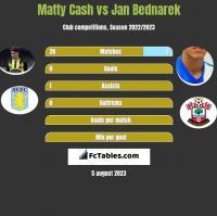 Matty Cash vs Jan Bednarek h2h player stats