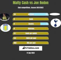 Matty Cash vs Joe Rodon h2h player stats