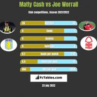 Matty Cash vs Joe Worrall h2h player stats