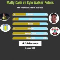 Matty Cash vs Kyle Walker-Peters h2h player stats