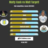 Matty Cash vs Matt Targett h2h player stats